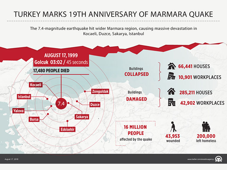 Turkey Marmara Earthquake 1999