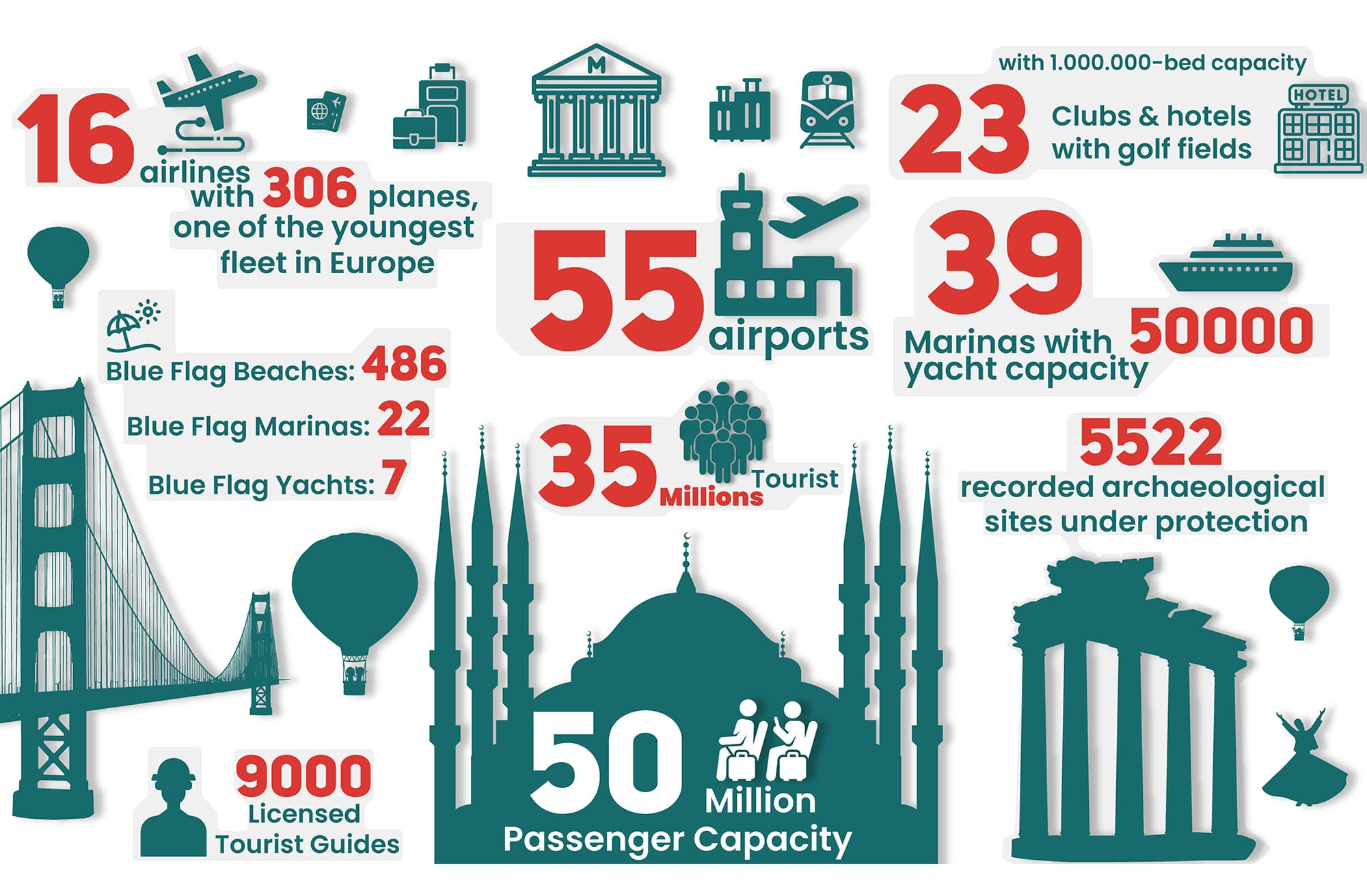 Tourism Stats Turkey